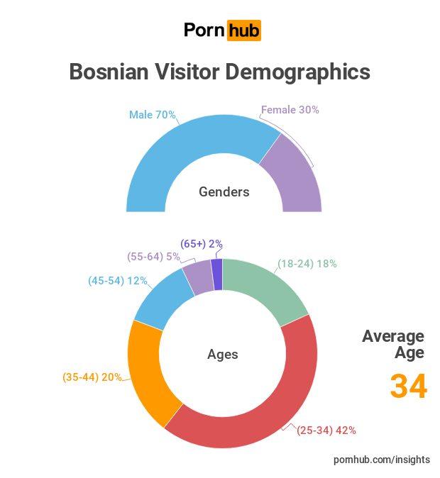 Pornhub: Posjetioci po polu i starosti