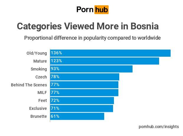 Pornhub: Najgledanije kategorije
